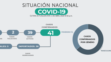 Photo of 41 casos de COVID-19, 39 activos y dos decesos.