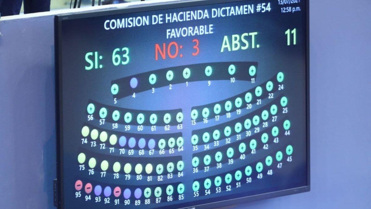 Asamblea aprobó préstamo de $600 millones para Presupuesto 2021